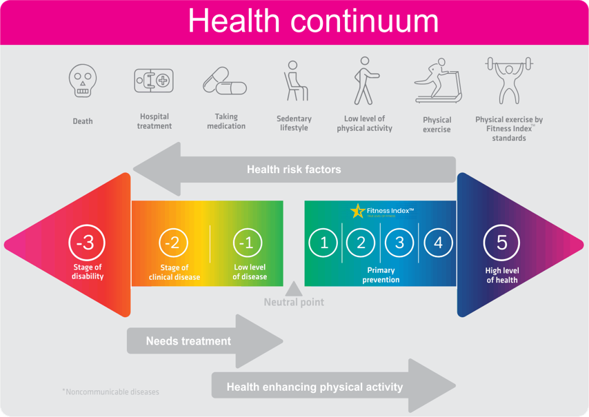 Health-continuum-New-index
